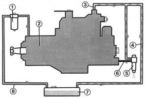 Как устроен дизельный двигатель?